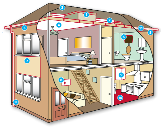 Where Asbestos is found in the home
